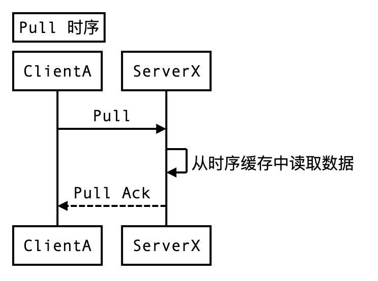 Pull Sequence