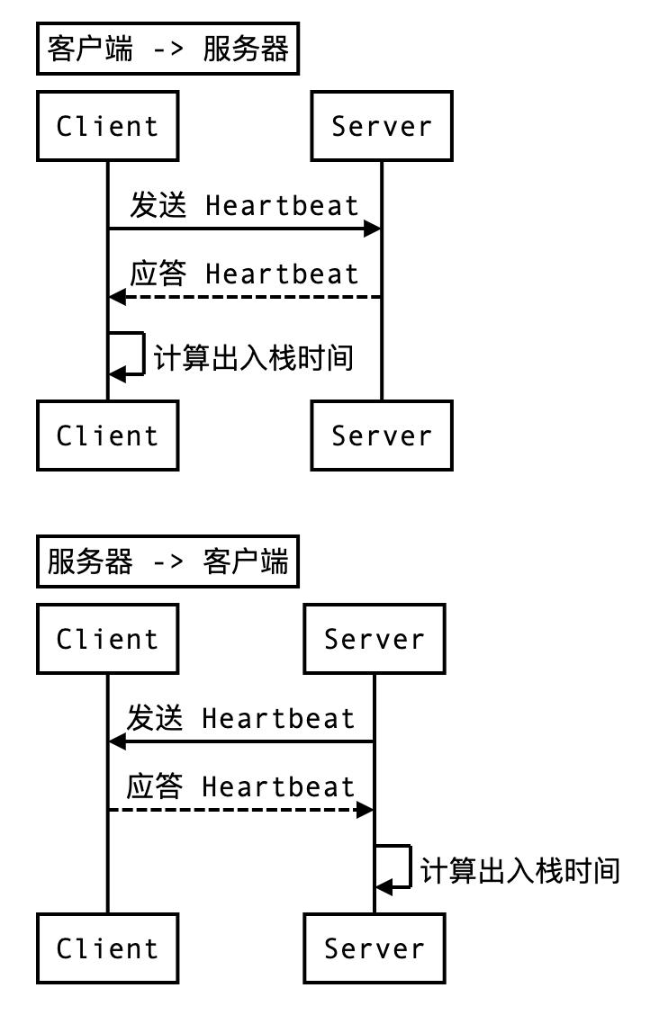 心跳协议序列图